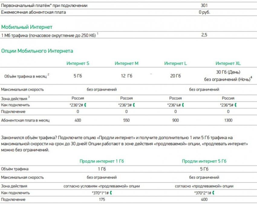 Мегафон — Онлайн МегафонМосква и Московская