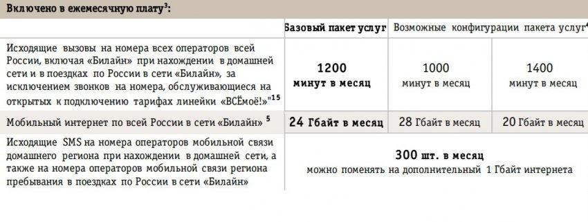 ВСЁмоё 2 Владимирская область