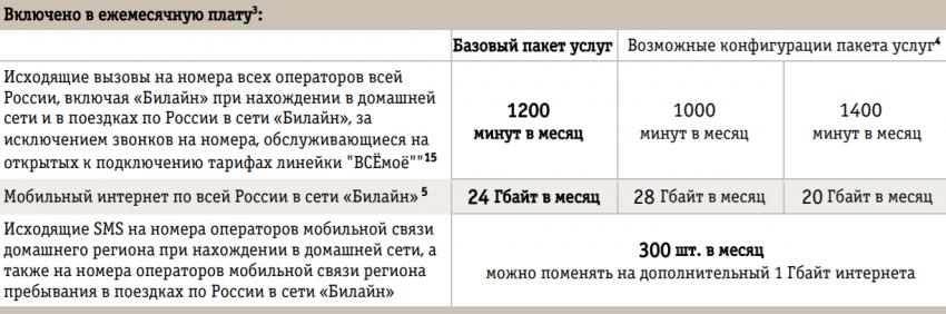 ВСЁмоё 2 Вологодская область