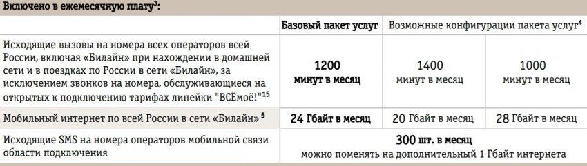 ВСЁмоё 2 Кемеровская область