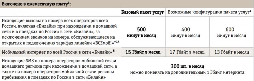 ВСЁмоё 2 Москва и Московская область 2018