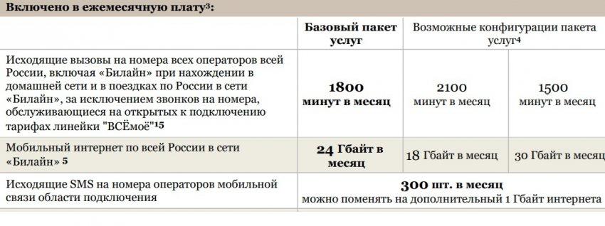 ВСЁмоё 3 Волгоградская область