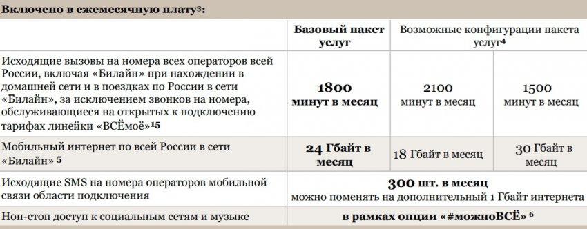 ВСЁмоё 3 Вологодская область