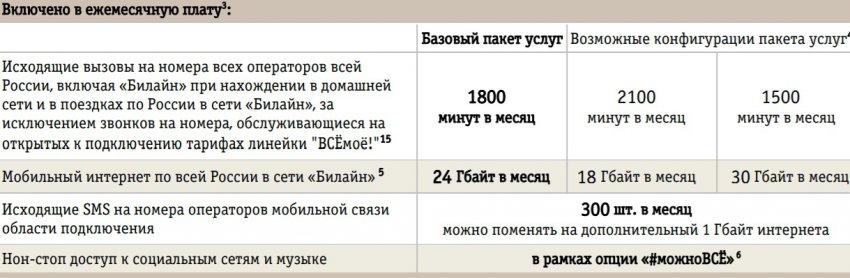 ВСЁмоё 3 Кемеровская область